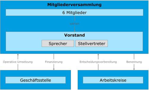 Organigramm der HAWtech